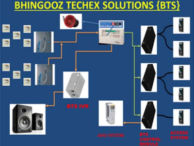 <b>Bhingooz Integrated System</b>